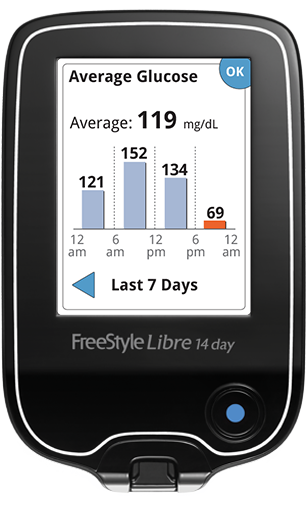 FreeStyle Libre reader average glucose graph