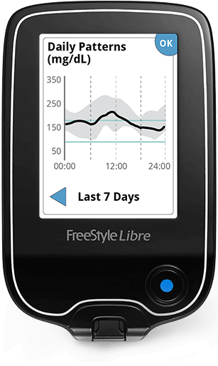 Patient Tool To Assess Glycemic Variability Freestyle Libre