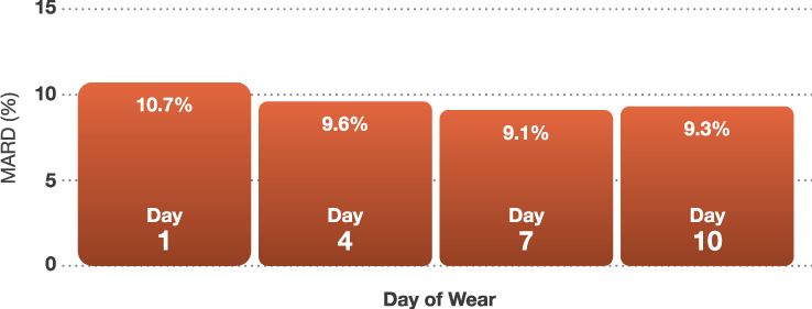 Graph showing mean absolute relative difference throughout 10-day wear period