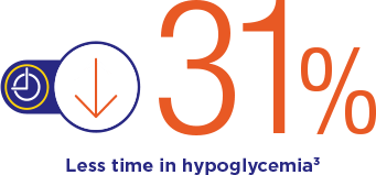 31% Less Time in hypoglycemia