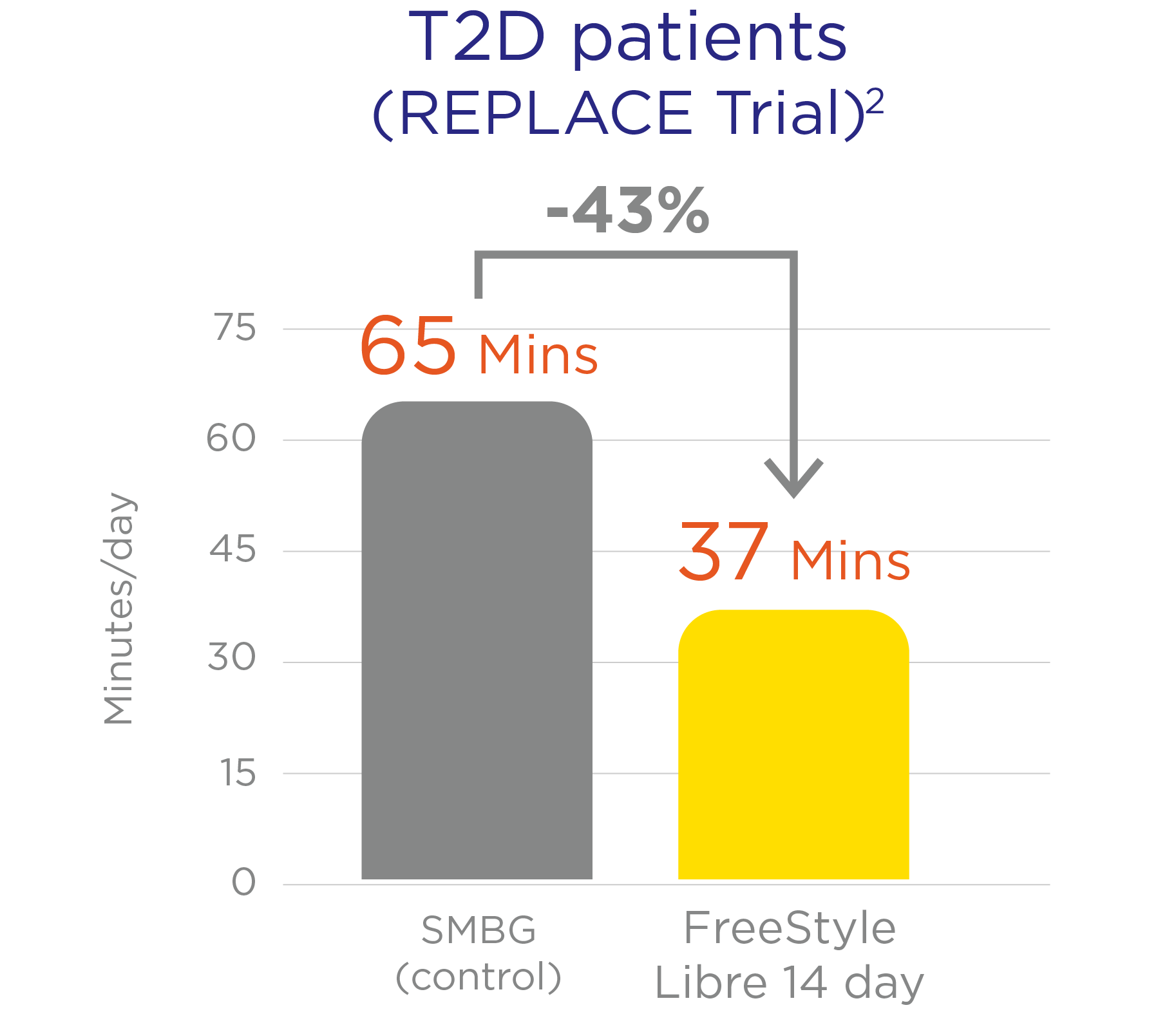 Reduction of time in hypoglycemia with FreeStyle Libre system